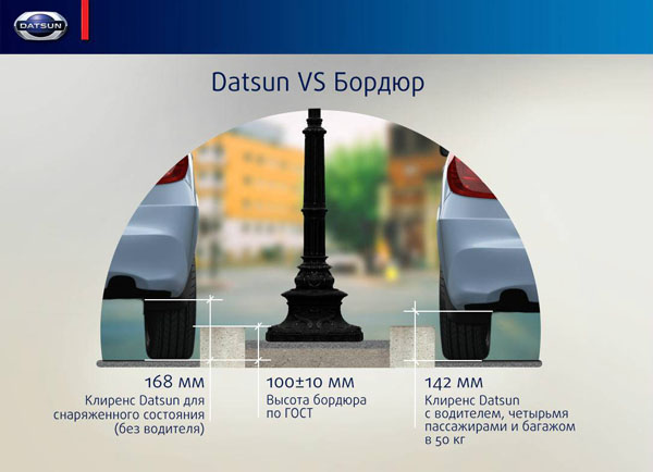 klirens datsun on do Клиренс на Датсун on Do и mi Do